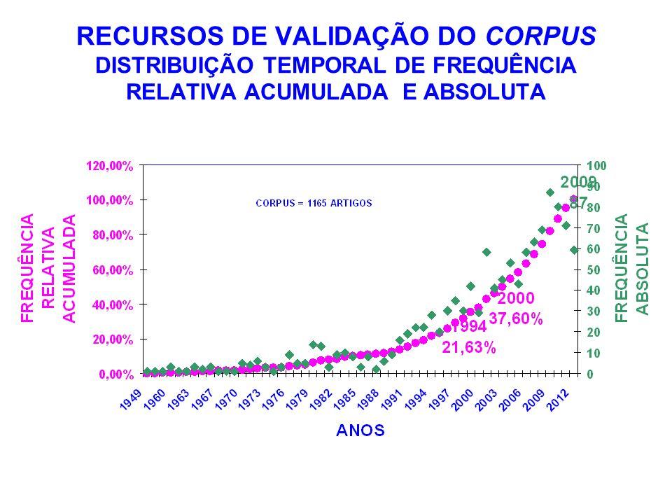 RECURSOS DE VALIDAÇÃO DO CORPUS DISTRIBUIÇÃO TEMPORAL DE FREQUÊNCIA RELATIVA ACUMULADA E ABSOLUTA