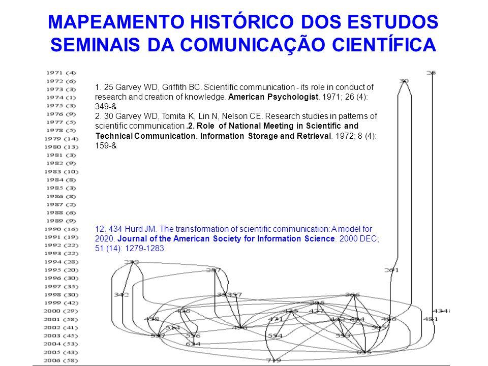 MAPEAMENTO HISTÓRICO DOS ESTUDOS SEMINAIS DA COMUNICAÇÃO CIENTÍFICA 1. 25 Garvey WD, Griffith BC. Scientific communication - its role in conduct of re