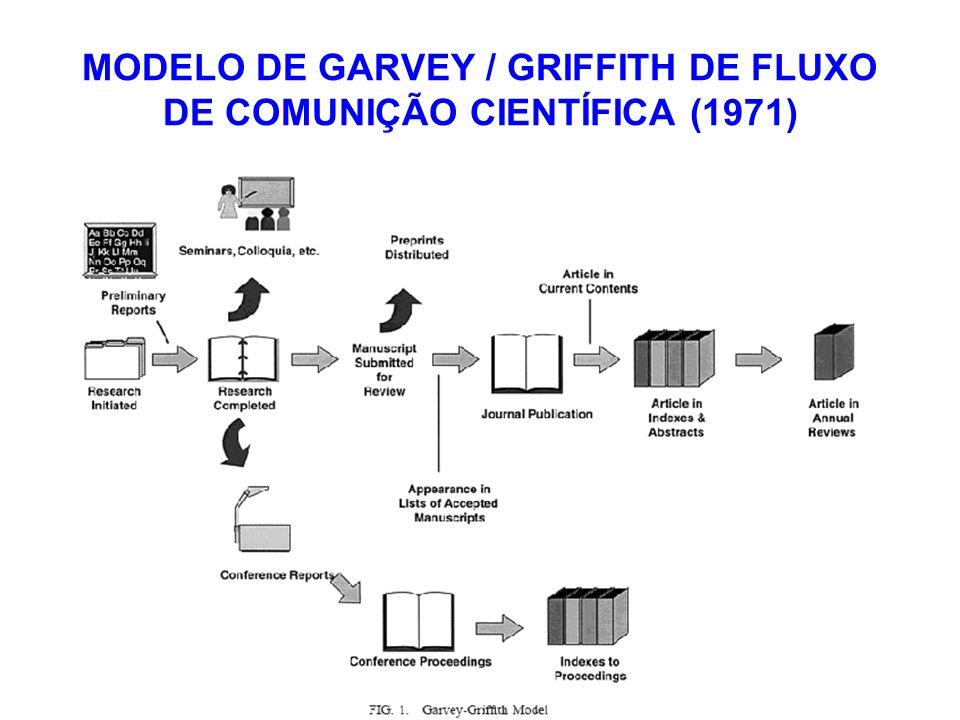 MODELO DE GARVEY / GRIFFITH DE FLUXO DE COMUNIÇÃO CIENTÍFICA (1971)
