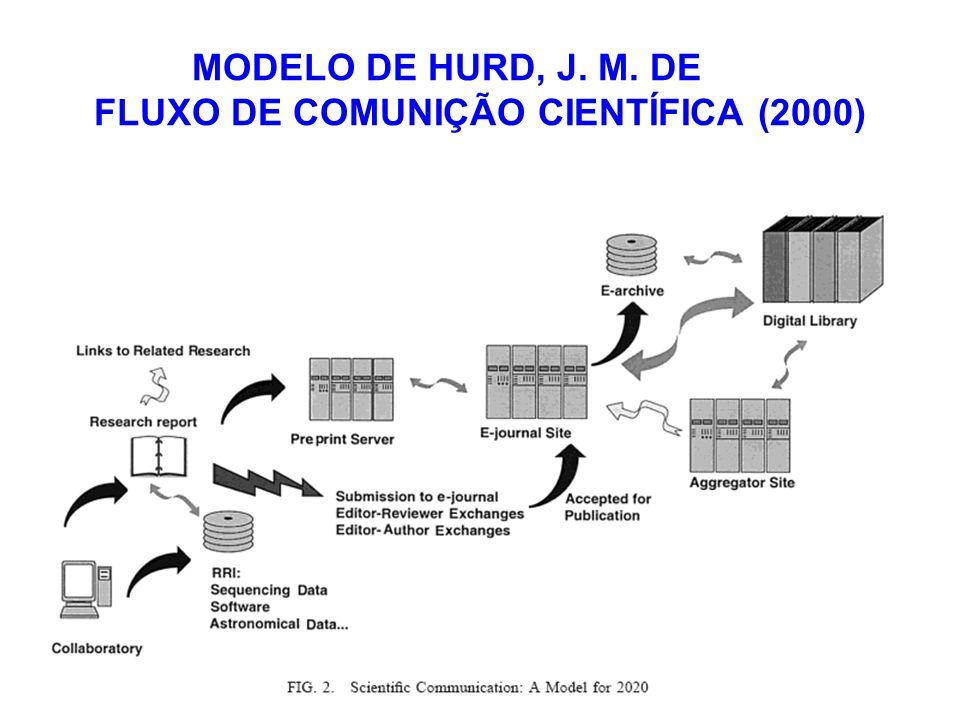 MODELO DE HURD, J. M. DE FLUXO DE COMUNIÇÃO CIENTÍFICA (2000)