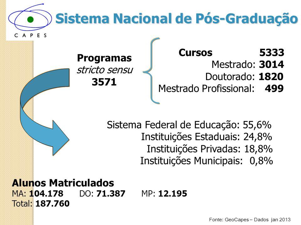 Programas de Pós-Graduação por Área Distribuição heterogênea entre 9 Grandes Áreas do Conhecimento Fonte: GeoCapes – Dados janeiro 2013