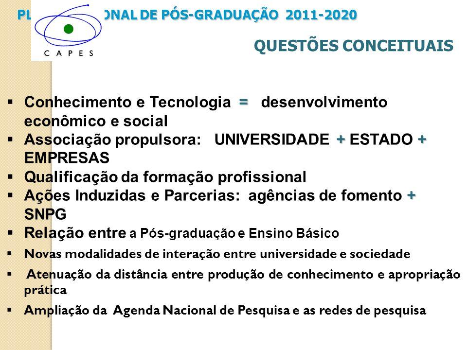 PLANO NACIONAL DE PÓS-GRADUAÇÃO 2011-2020 QUESTÕES CONCEITUAIS = Conhecimento e Tecnologia = desenvolvimento econômico e social ++ Associação propulso