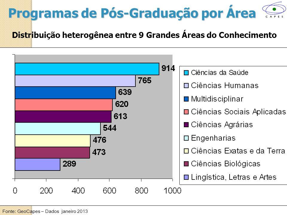 Distribuição de Programas de Pós-Graduação Sudeste (+de 50% dos PPGs: 46,5% dos Mestrados 55,7% dos Doutorados 51,3% dos MProfissionais
