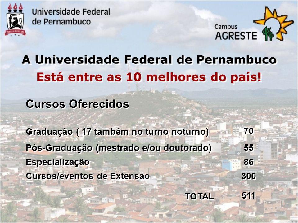 25.300 Estudantes Graduação 3.400 Técnico-administrativos 6.186 1.760 6.186 1.760 Pós-graduação Professores Pós-graduação Professores Comunidade da UFPE