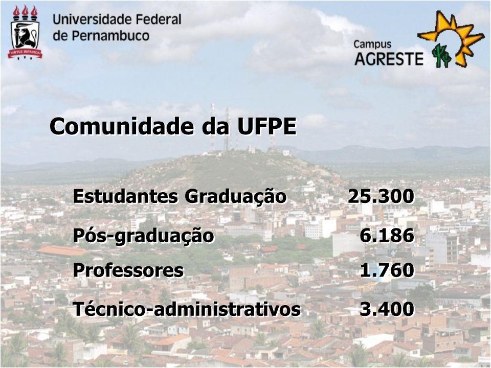 25.300 Estudantes Graduação 3.400 Técnico-administrativos 6.186 1.760 6.186 1.760 Pós-graduação Professores Pós-graduação Professores Comunidade da UF