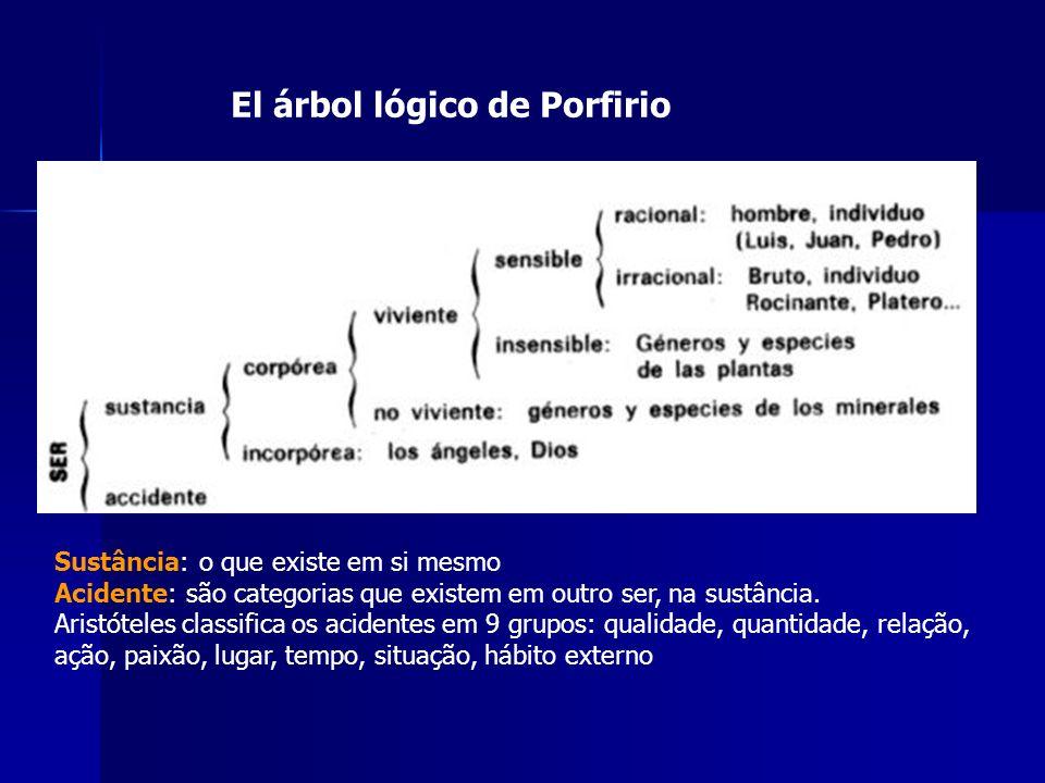 El árbol lógico de Porfirio Sustância: o que existe em si mesmo Acidente: são categorias que existem em outro ser, na sustância. Aristóteles classific