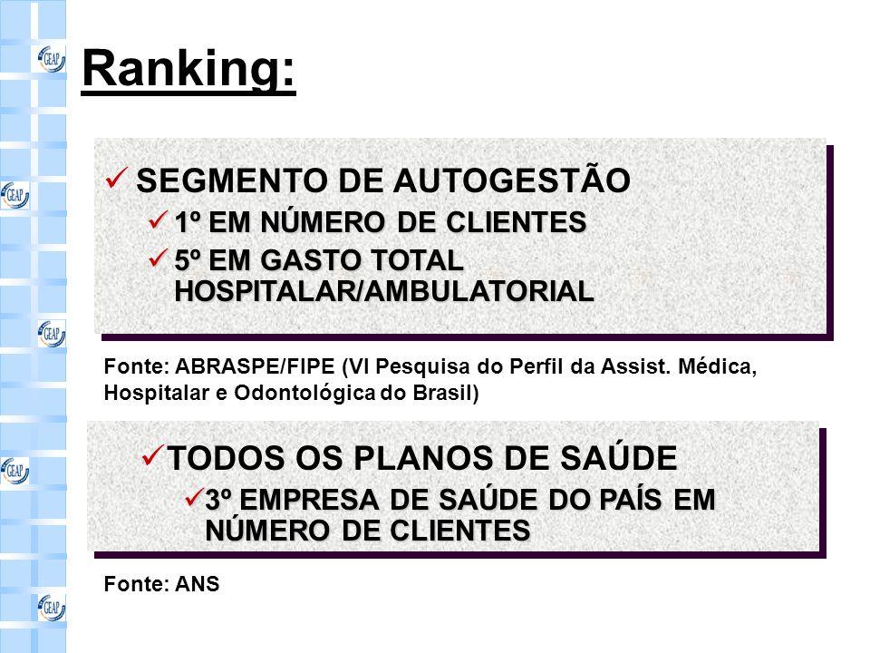 Ranking: SEGMENTO DE AUTOGESTÃO 1º EM NÚMERO DE CLIENTES 1º EM NÚMERO DE CLIENTES 5º EM GASTO TOTAL HOSPITALAR/AMBULATORIAL 5º EM GASTO TOTAL HOSPITALAR/AMBULATORIAL SEGMENTO DE AUTOGESTÃO 1º EM NÚMERO DE CLIENTES 1º EM NÚMERO DE CLIENTES 5º EM GASTO TOTAL HOSPITALAR/AMBULATORIAL 5º EM GASTO TOTAL HOSPITALAR/AMBULATORIAL Fonte: ABRASPE/FIPE (VI Pesquisa do Perfil da Assist.
