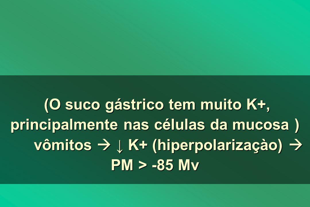 (O suco gástrico tem muito K+, principalmente nas células da mucosa ) (O suco gástrico tem muito K+, principalmente nas células da mucosa ) vômitos K+ (hiperpolarizaçào) PM> -85 Mv