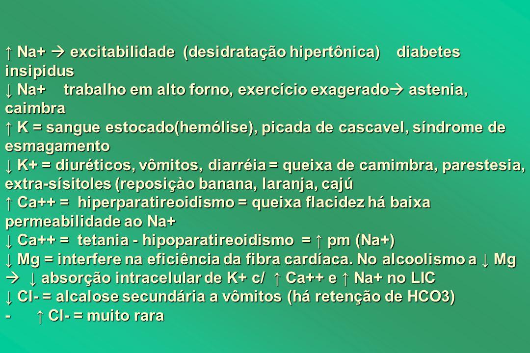 Na+ excitabilidade (desidratação hipertônica) diabetes insipidus Na+ excitabilidade (desidratação hipertônica) diabetes insipidus Na+ trabalho em alto forno, exercício exagerado astenia, caimbra Na+ trabalho em alto forno, exercício exagerado astenia, caimbra K = sangue estocado(hemólise), picada de cascavel, síndrome de esmagamento K = sangue estocado(hemólise), picada de cascavel, síndrome de esmagamento K+ = diuréticos, vômitos, diarréia = queixa de camimbra, parestesia, extra-sísitoles (reposiçào banana, laranja, cajú K+ = diuréticos, vômitos, diarréia = queixa de camimbra, parestesia, extra-sísitoles (reposiçào banana, laranja, cajú Ca++ = hiperparatireoidismo = queixa flacidez há baixa permeabilidade ao Na+ Ca++ = hiperparatireoidismo = queixa flacidez há baixa permeabilidade ao Na+ Ca++ = tetania - hipoparatireoidismo = pm (Na+) Ca++ = tetania - hipoparatireoidismo = pm (Na+) Mg = interfere na eficiência da fibra cardíaca.