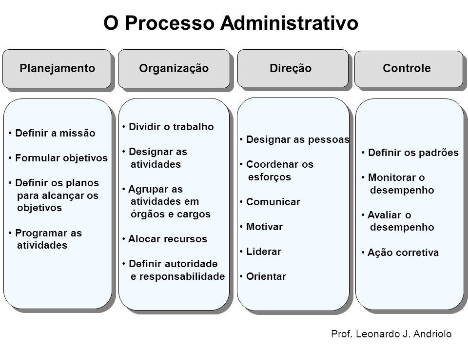 O Processo Administrativo Planejamento Organização Direção Controle Definir a missão Formular objetivos Definir os planos para alcançar os objetivos P