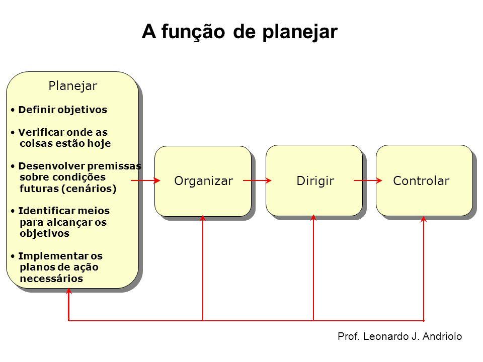 A função de planejar Planejar Definir objetivos Verificar onde as coisas estão hoje Desenvolver premissas sobre condições futuras (cenários) Identific