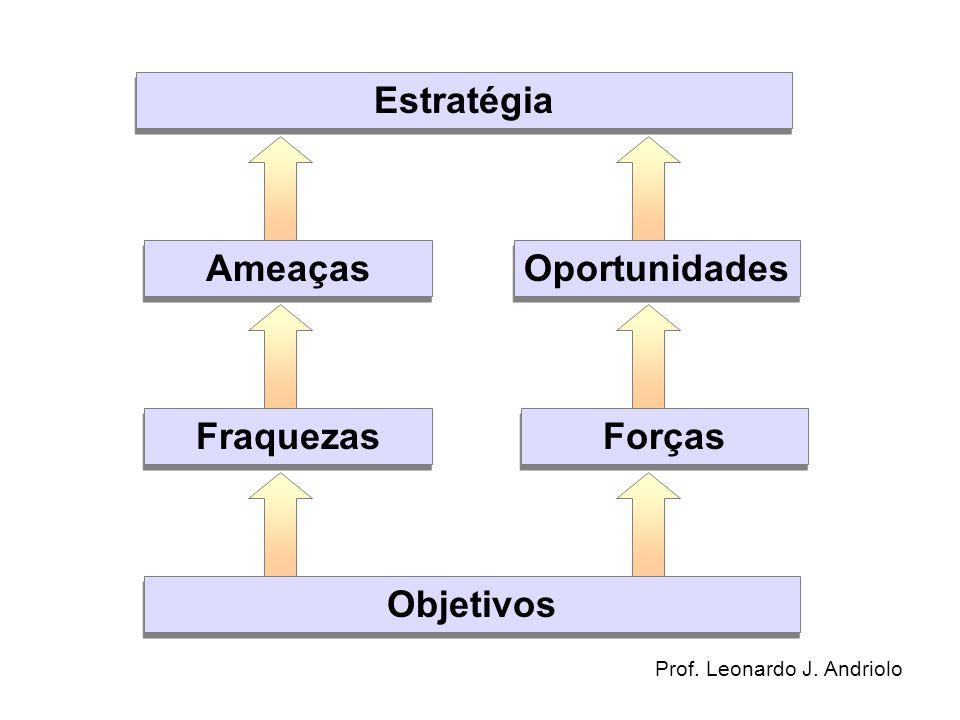 ENTENDIMENTO DA MISSÃO ANÁLISE DE PONTOS FORTES E FRACOS DEFINIÇÃO DE OBJETIVOS E ESTRATÉGIAS EXECUÇÃO E AVALIAÇÃO ANÁLISE DO AMBIENTE EXTERNO REINÍCIO DO CICLO Planejamento estratégico Implementação da estratégia Processo de administração estratégica.