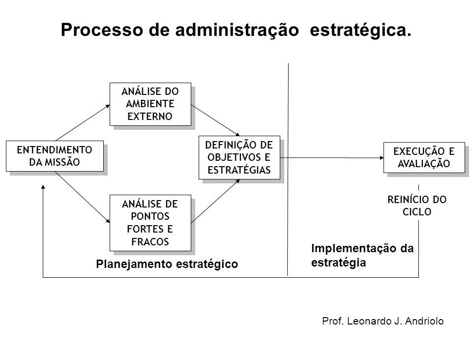 As bases do planejamento estratégico Formulação dos Objetivos Organizacionais Análise Interna da Empresa Análise Externa do Ambiente Formulação de Alternativas Estratégicas Pontos fortes e pontos fracos, recursos, competências.