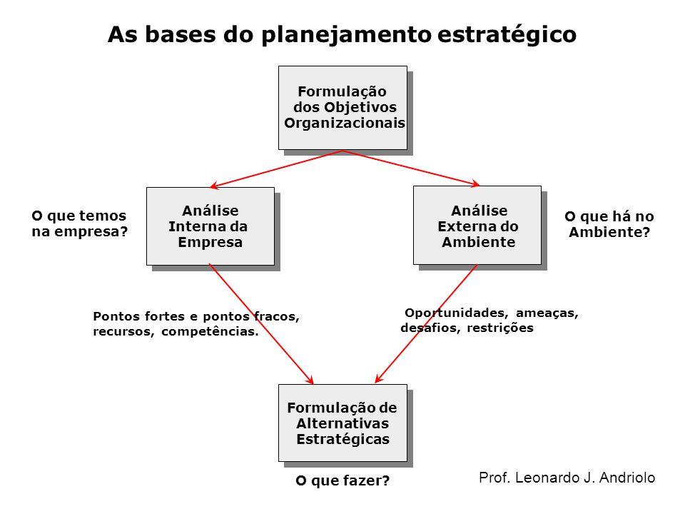 As bases do planejamento estratégico Formulação dos Objetivos Organizacionais Análise Interna da Empresa Análise Externa do Ambiente Formulação de Alt