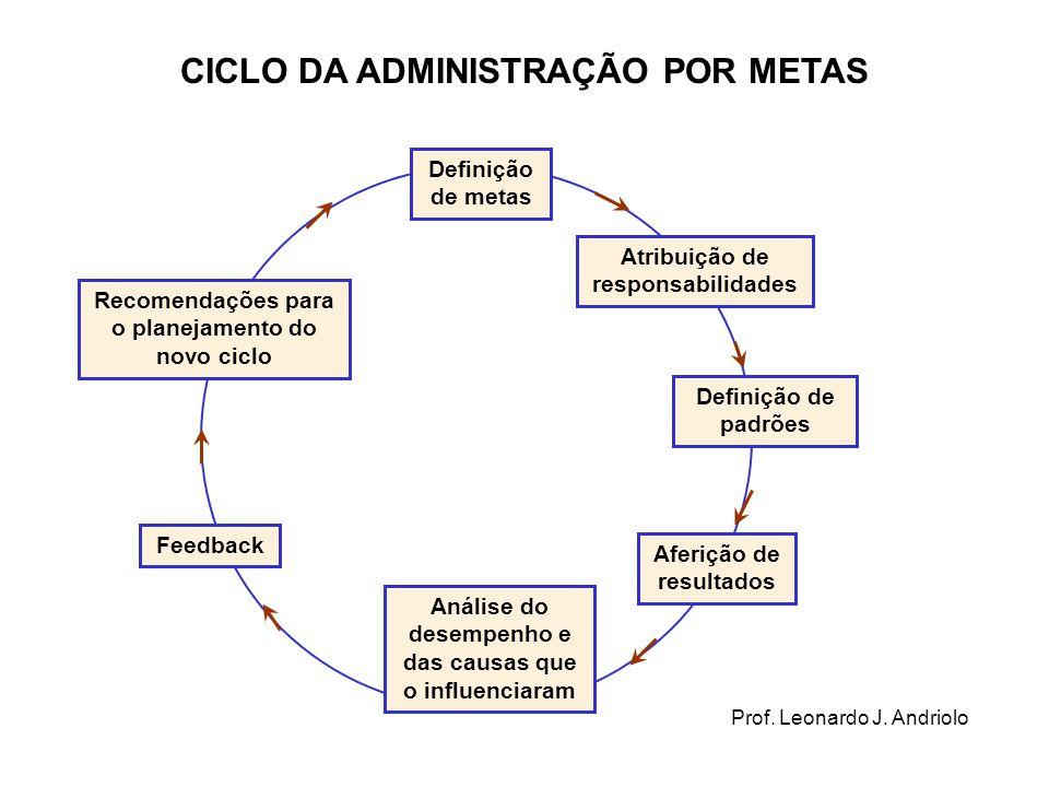 CICLO DA ADMINISTRAÇÃO POR METAS Definição de metas Atribuição de responsabilidades Definição de padrões Aferição de resultados Análise do desempenho