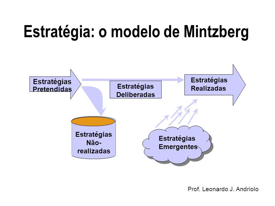 Estratégia: o modelo de Mintzberg Desenvolvimento OrganizacionalProf. Leonardo J. Andriolo Estratégias Pretendidas Estratégias Deliberadas Estratégias