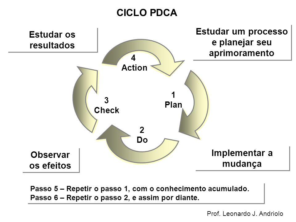 1 Plan 3 Check 4 Action 2 Do Estudar um processo e planejar seu aprimoramento Estudar os resultados Implementar a mudança Observar os efeitos Passo 5