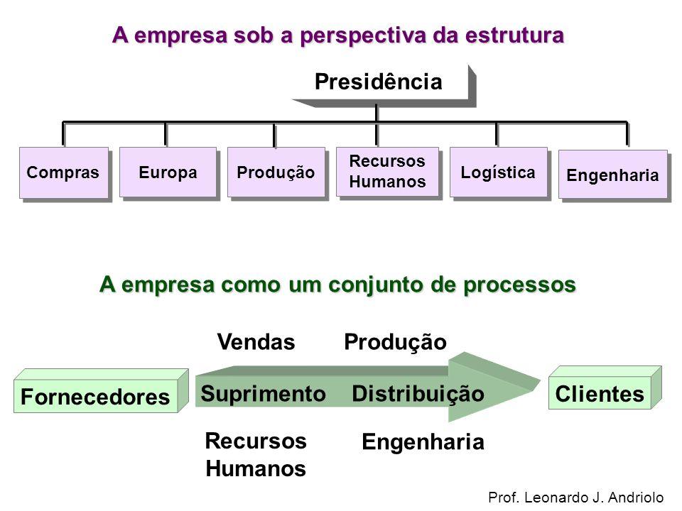 Presidência Compras Europa Engenharia Produção Recursos Humanos Logística VendasProdução Recursos Humanos Engenharia Suprimento Distribuição Clientes