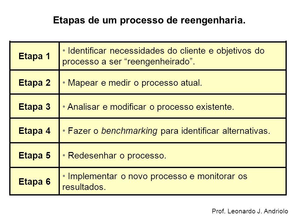 Implementar o novo processo e monitorar os resultados. Etapa 6 Redesenhar o processo.Etapa 5 Fazer o benchmarking para identificar alternativas.Etapa