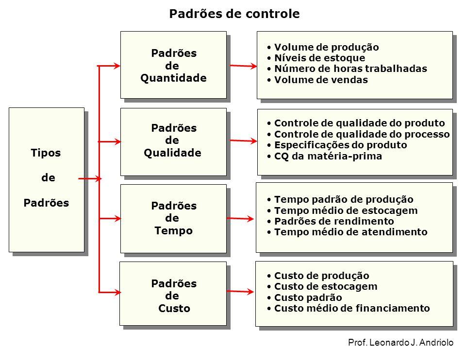 Padrões de controle Tipos de Padrões de Quantidade Padrões de Qualidade Padrões de Tempo Padrões de Custo Volume de produção Níveis de estoque Número