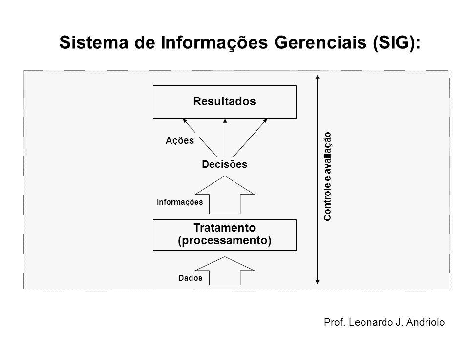 Sistema de Informações Gerenciais (SIG): Tratamento (processamento) Informações Dados Decisões Resultados Ações Controle e avaliação Prof. Leonardo J.