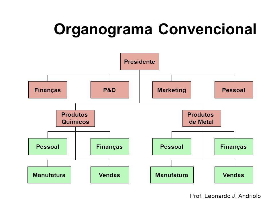 Prof. Leonardo J. Andriolo PessoalFinanças ManufaturaVendas PessoalFinanças ManufaturaVendas FinançasP&DMarketingPessoal Produtos Químicos Produtos de