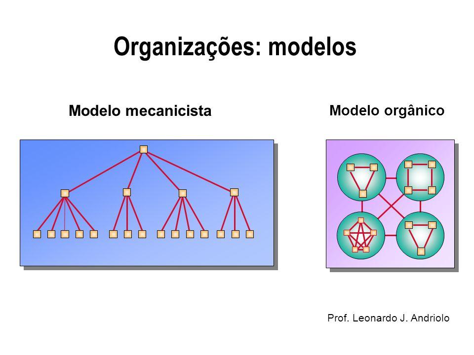 Organizações: modelos Prof. Leonardo J. Andriolo The Mechanistic ModelThe Organic Model Modelo mecanicista Modelo orgânico