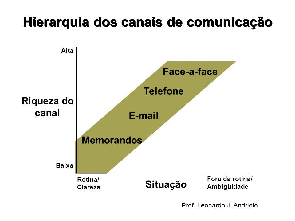 Prof. Leonardo J. Andriolo Face-a-face Telefone E-mail Memorandos Rotina/ Clareza Fora da rotina/ Ambigüidade Alta Baixa Riqueza do canal Situação Hie