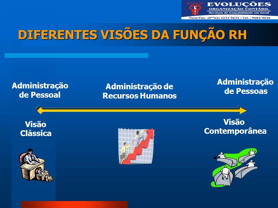 DIFERENTES VISÕES DA FUNÇÃO RH Visão Clássica Visão Contemporânea Administração de Recursos Humanos Administração de Pessoas Administração de Pessoal