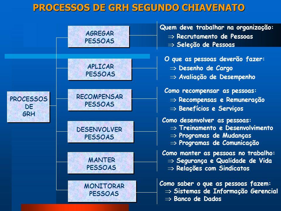 PROCESSOS DE GRH SEGUNDO CHIAVENATO PROCESSOS DE GRH AGREGAR PESSOAS APLICAR PESSOAS RECOMPENSAR PESSOAS DESENVOLVER PESSOAS MANTER PESSOAS MONITORAR