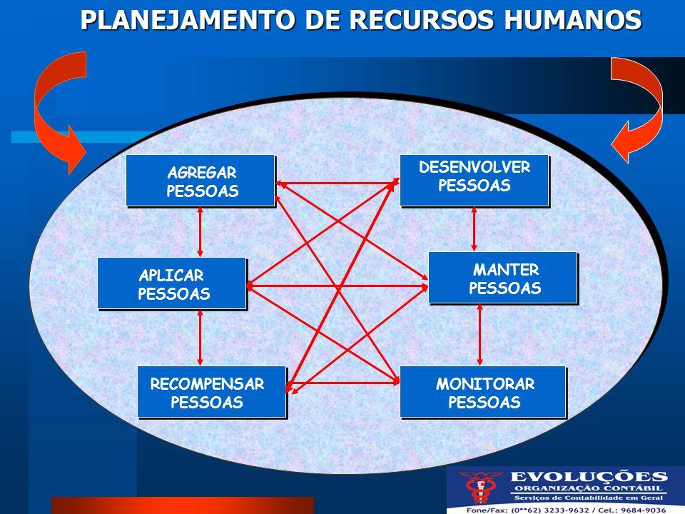 PLANEJAMENTO DE RECURSOS HUMANOS AGREGAR PESSOAS APLICAR PESSOAS RECOMPENSAR PESSOAS DESENVOLVER PESSOAS MANTER PESSOAS MONITORAR PESSOAS