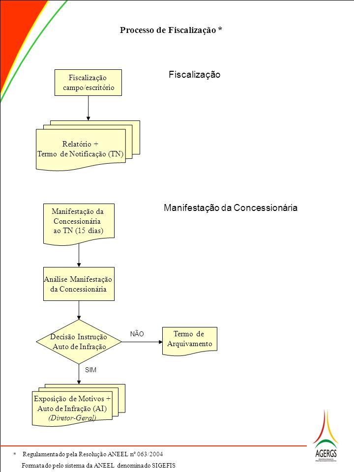 Fiscalização campo/escritório Relatório + Termo de Notificação (TN) Análise Manifestação da Concessionária Decisão Instrução Auto de Infração Manifest