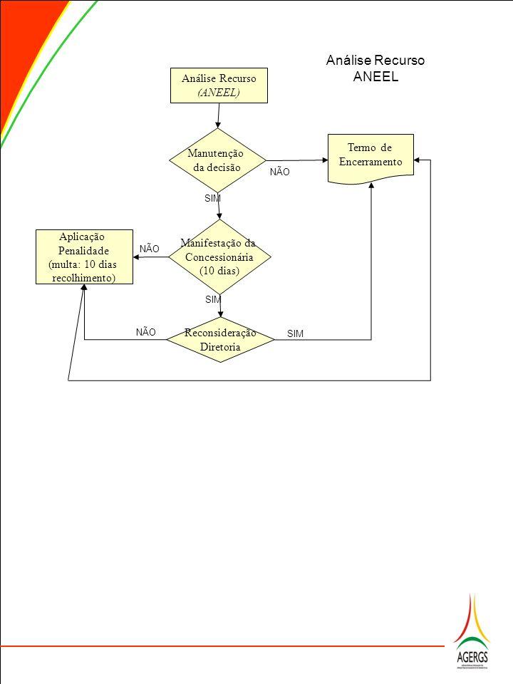 Análise Recurso (ANEEL) Manutenção da decisão Termo de Encerramento Análise Recurso ANEEL NÃO SIM Reconsideração Diretoria SIM NÃO Aplicação Penalidad