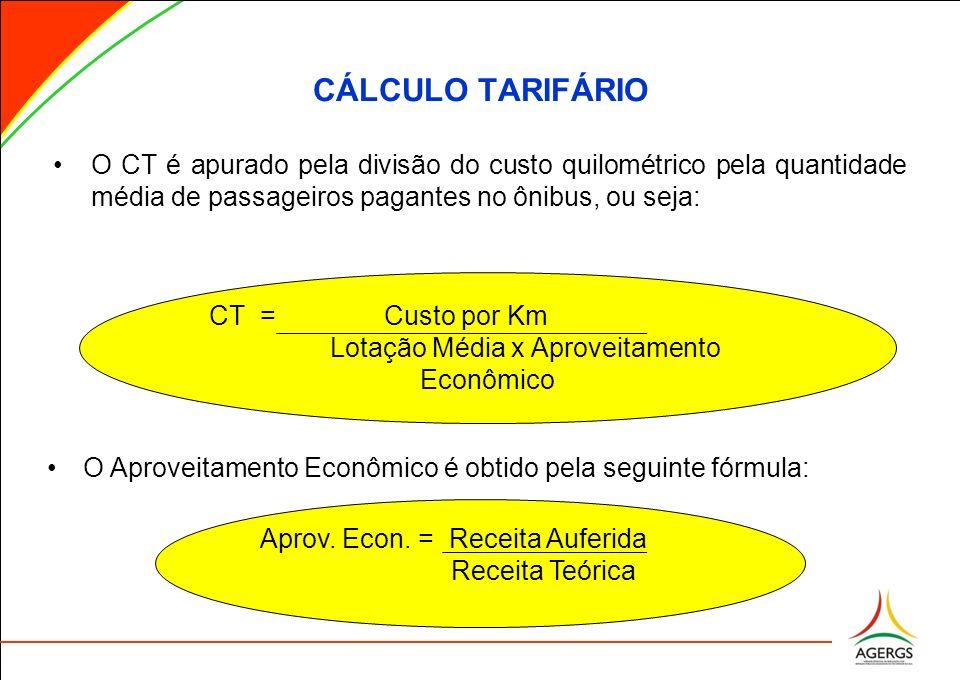 CÁLCULO TARIFÁRIO CT = Custo por Km Lotação Média x Aproveitamento Econômico O Aproveitamento Econômico é obtido pela seguinte fórmula: Aprov. Econ. =