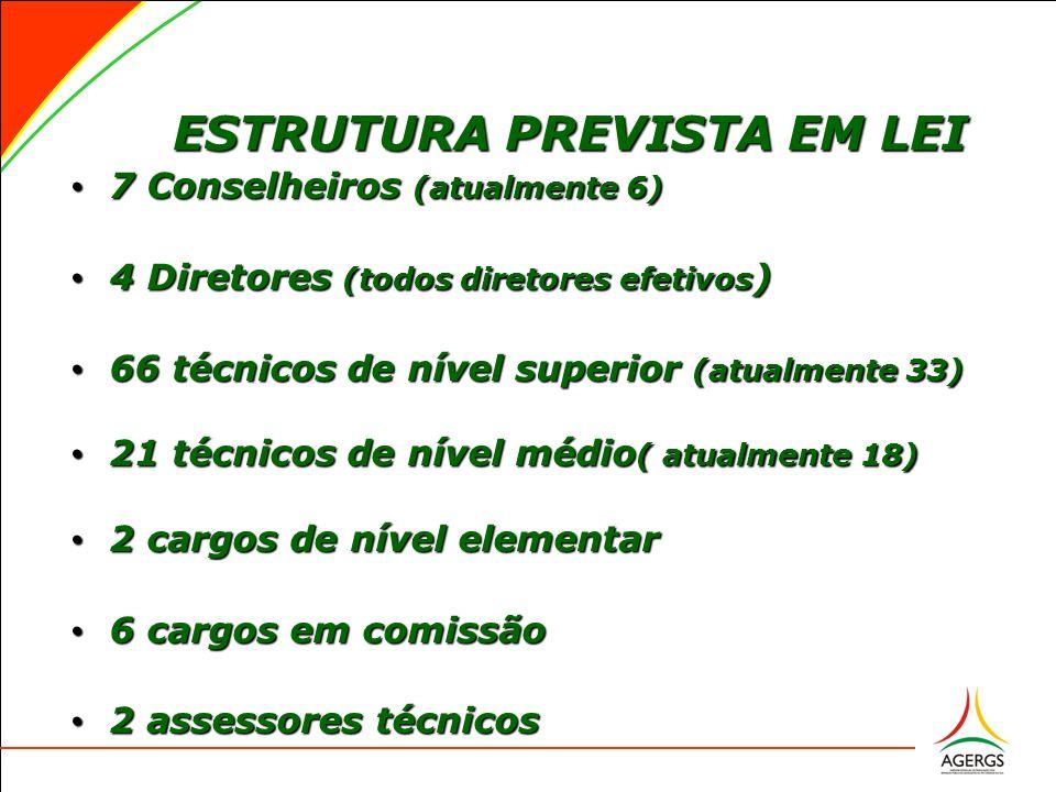 ESTRUTURA PREVISTA EM LEI ESTRUTURA PREVISTA EM LEI 7 Conselheiros (atualmente 6) 7 Conselheiros (atualmente 6) 4 Diretores (todos diretores efetivos ) 4 Diretores (todos diretores efetivos ) 66 técnicos de nível superior (atualmente 33) 66 técnicos de nível superior (atualmente 33) 21 técnicos de nível médio ( atualmente 18) 21 técnicos de nível médio ( atualmente 18) 2 cargos de nível elementar 2 cargos de nível elementar 6 cargos em comissão 6 cargos em comissão 2 assessores técnicos 2 assessores técnicos