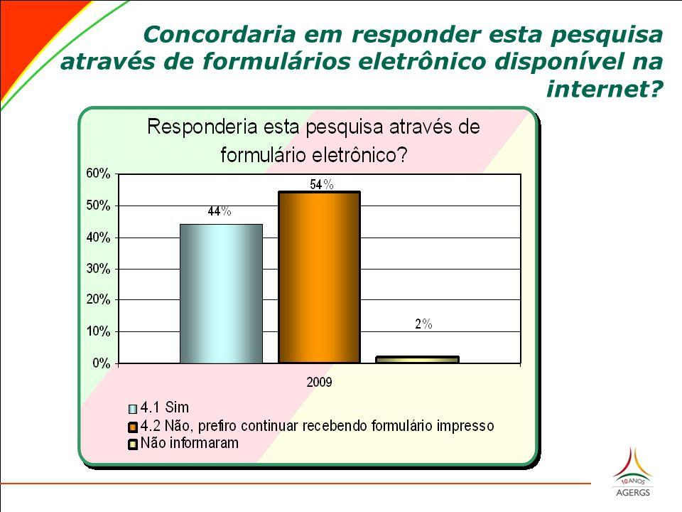 Concordaria em responder esta pesquisa através de formulários eletrônico disponível na internet?