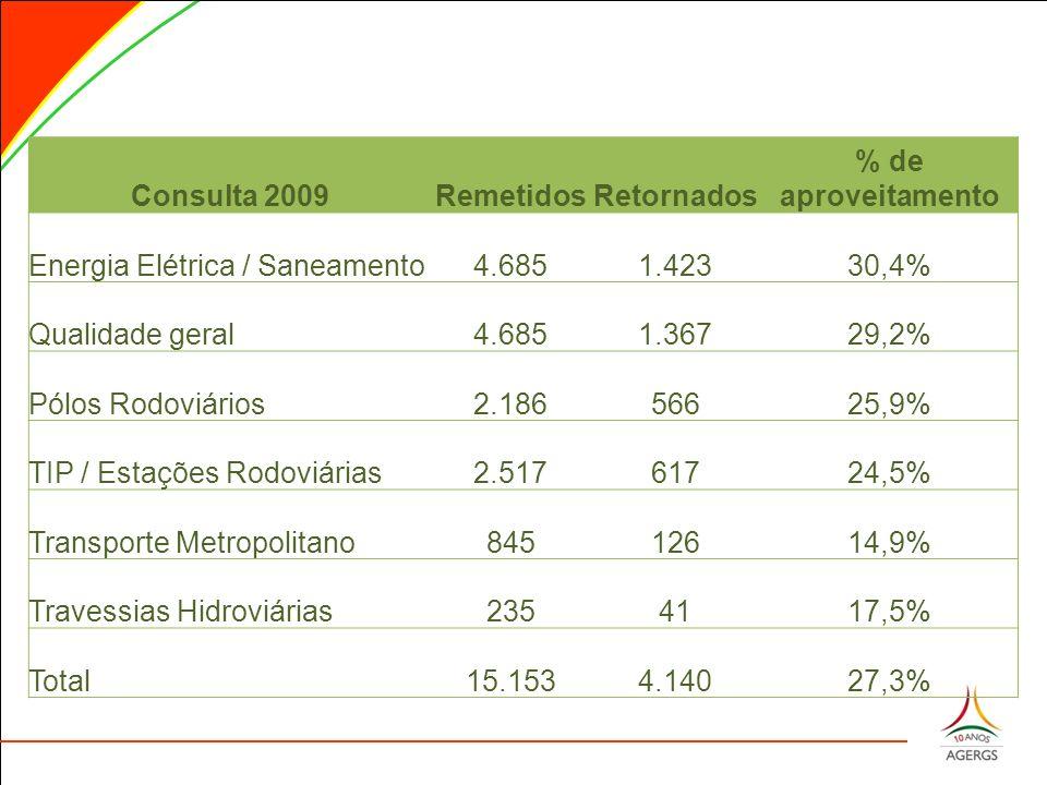 Consulta 2009RemetidosRetornados % de aproveitamento Energia Elétrica / Saneamento4.6851.42330,4% Qualidade geral4.6851.36729,2% Pólos Rodoviários2.18656625,9% TIP / Estações Rodoviárias2.51761724,5% Transporte Metropolitano84512614,9% Travessias Hidroviárias2354117,5% Total15.1534.14027,3%