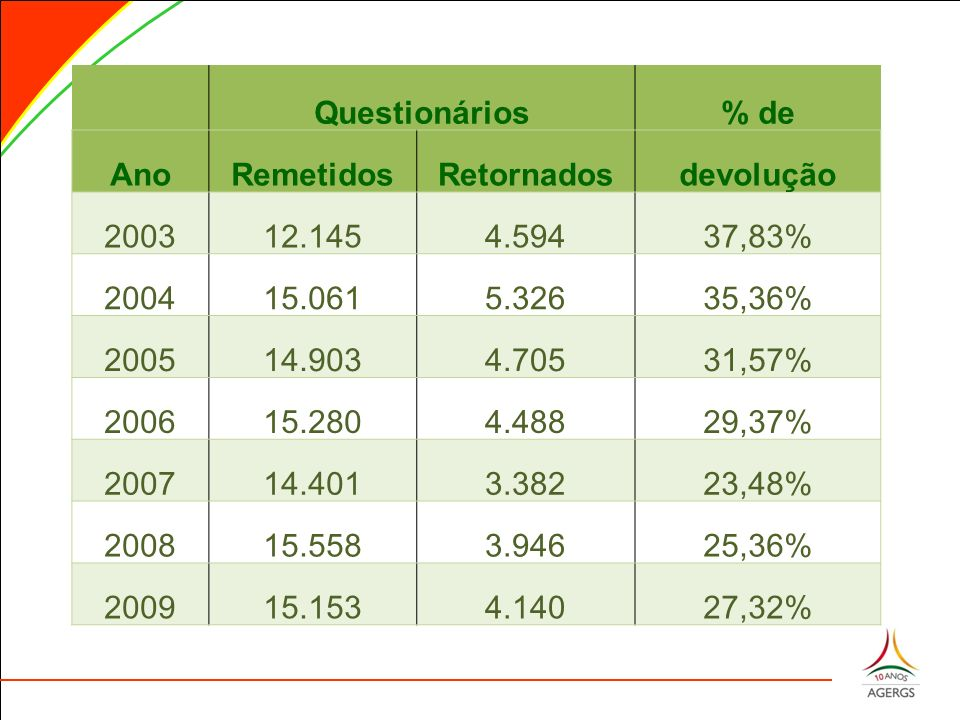 Questionários% de AnoRemetidosRetornadosdevolução 200312.1454.59437,83% 200415.0615.32635,36% 200514.9034.70531,57% 200615.2804.48829,37% 200714.4013.38223,48% 200815.5583.94625,36% 200915.1534.14027,32%