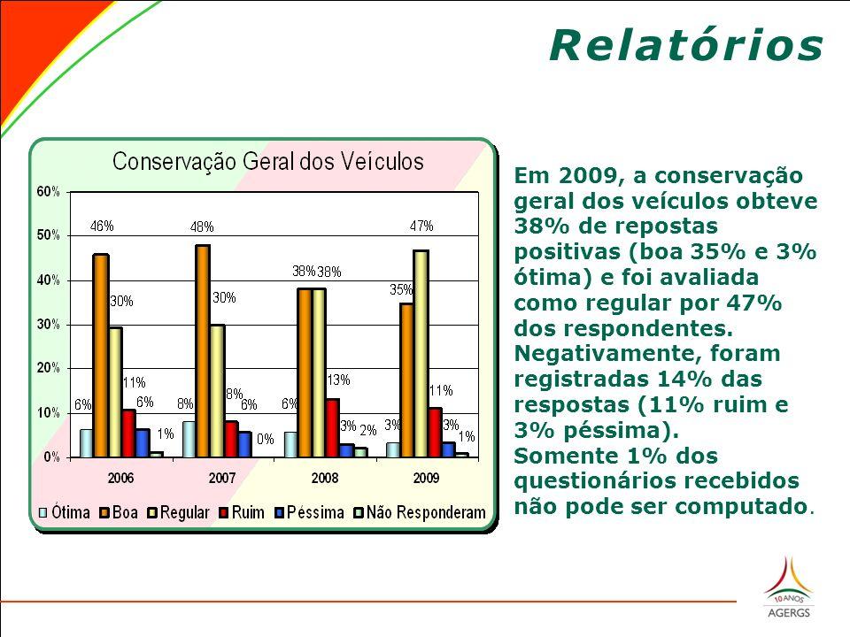 Relatórios Em 2009, a conservação geral dos veículos obteve 38% de repostas positivas (boa 35% e 3% ótima) e foi avaliada como regular por 47% dos respondentes.