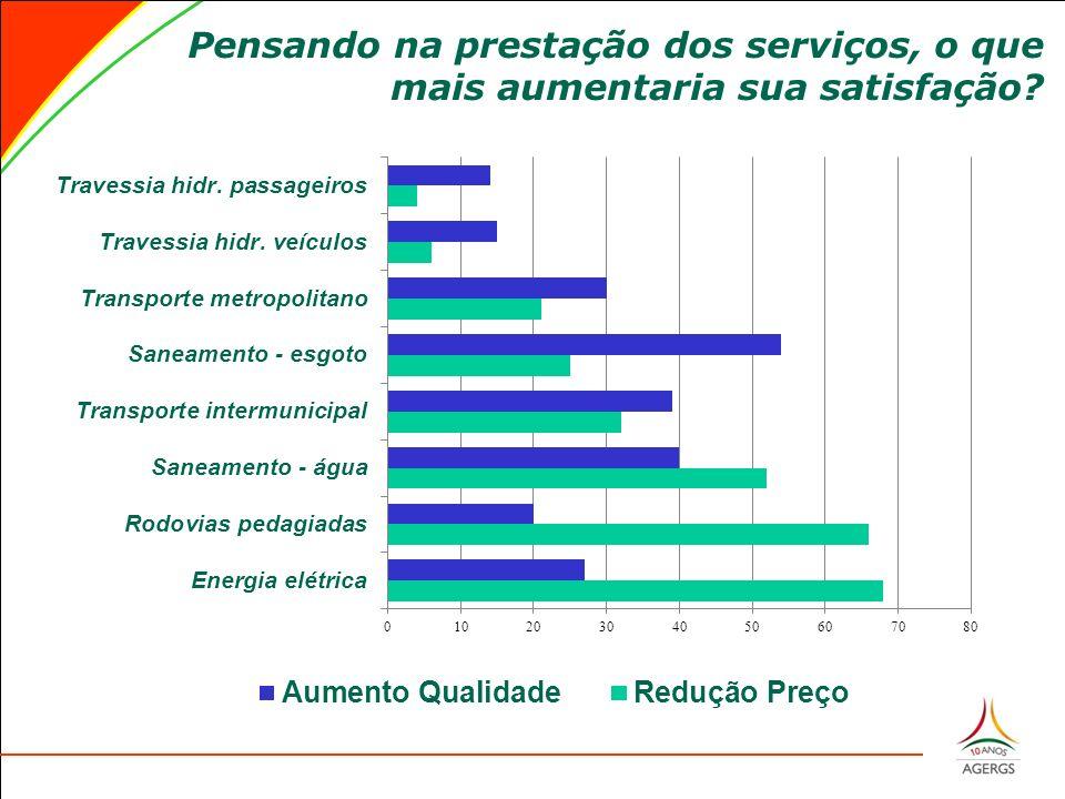 Pensando na prestação dos serviços, o que mais aumentaria sua satisfação?