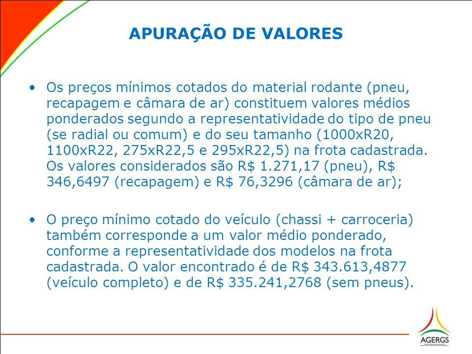 APURAÇÃO DE VALORES Os preços mínimos cotados do material rodante (pneu, recapagem e câmara de ar) constituem valores médios ponderados segundo a repr