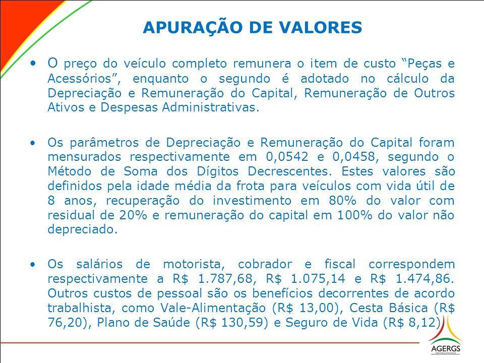 APURAÇÃO DE VALORES Encontramos discrepâncias nos valores atribuídos pela METROPLAN para a Cesta Básica (R$ 60,96) e Plano de Saúde (custo adicional do trabalhador de R$ 17,50).