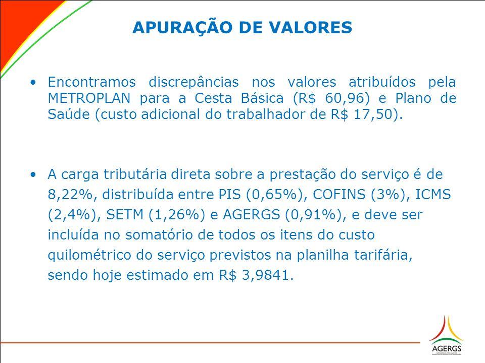 APURAÇÃO DE VALORES Encontramos discrepâncias nos valores atribuídos pela METROPLAN para a Cesta Básica (R$ 60,96) e Plano de Saúde (custo adicional d