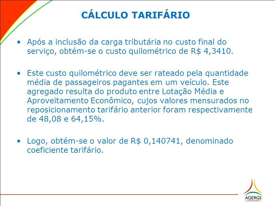 CÁLCULO TARIFÁRIO Após a inclusão da carga tributária no custo final do serviço, obtém-se o custo quilométrico de R$ 4,3410. Este custo quilométrico d