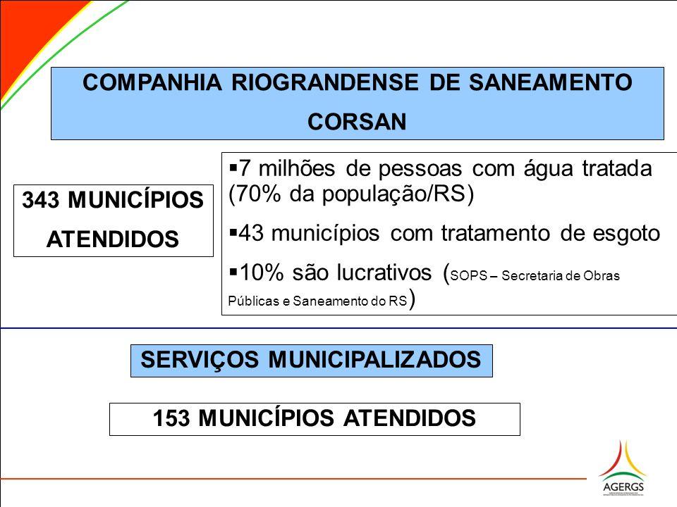 GESTÃO ESTADUAL 343 MUNICÍPIOS ATENDIDOS SERVIÇOS MUNICIPALIZADOS 153 MUNICÍPIOS ATENDIDOS 7 milhões de pessoas com água tratada (70% da população/RS) 43 municípios com tratamento de esgoto 10% são lucrativos ( SOPS – Secretaria de Obras Públicas e Saneamento do RS ) COMPANHIA RIOGRANDENSE DE SANEAMENTO CORSAN
