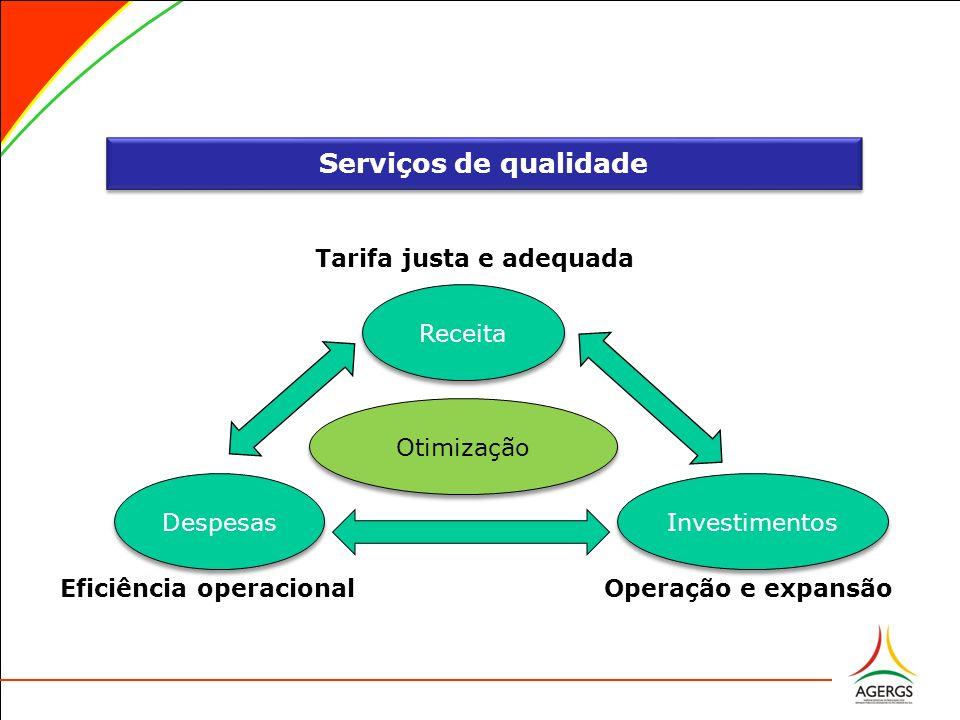 Receita Despesas Investimentos Otimização Eficiência operacional.