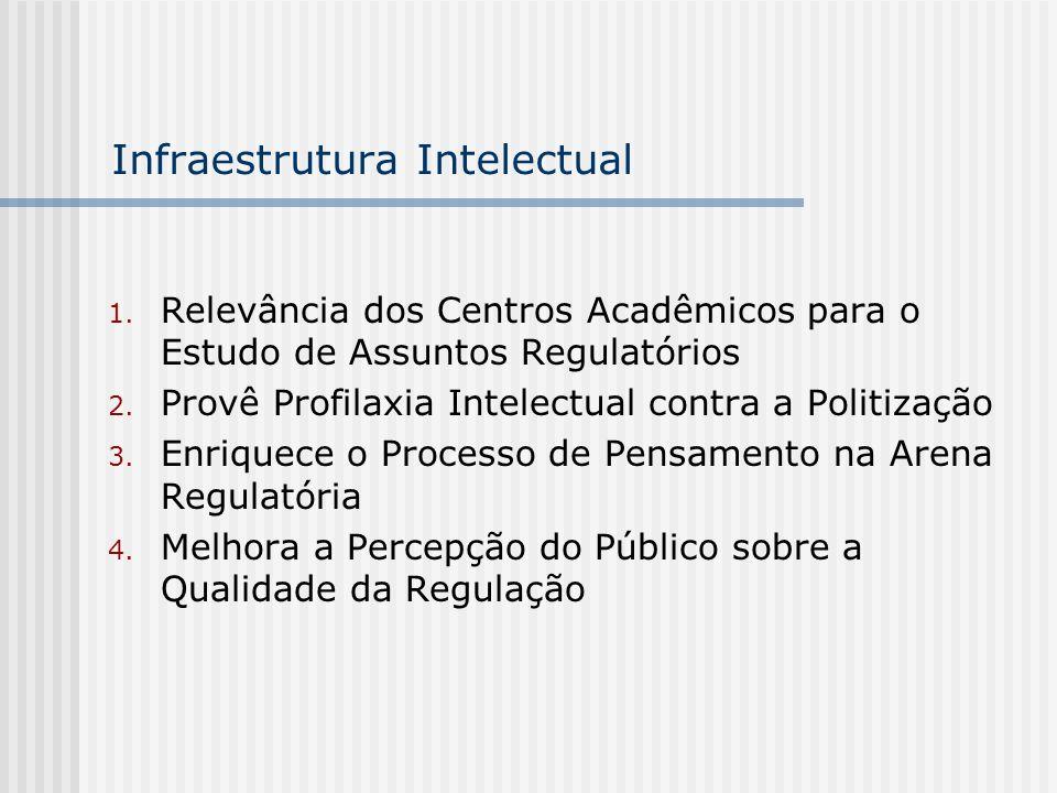 Infraestrutura Intelectual 1. Relevância dos Centros Acadêmicos para o Estudo de Assuntos Regulatórios 2. Provê Profilaxia Intelectual contra a Politi