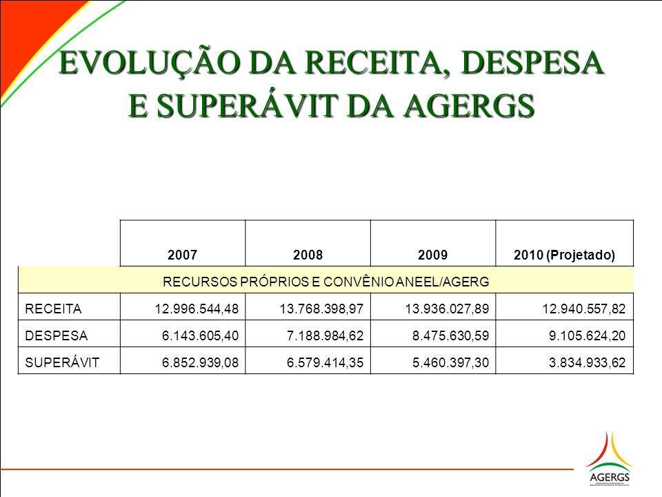 EVOLUÇÃO DA RECEITA, DESPESA E SUPERÁVIT DA AGERGS 2007200820092010 (Projetado) RECURSOS PRÓPRIOS E CONVÊNIO ANEEL/AGERG RECEITA 12.996.544,48 13.768.