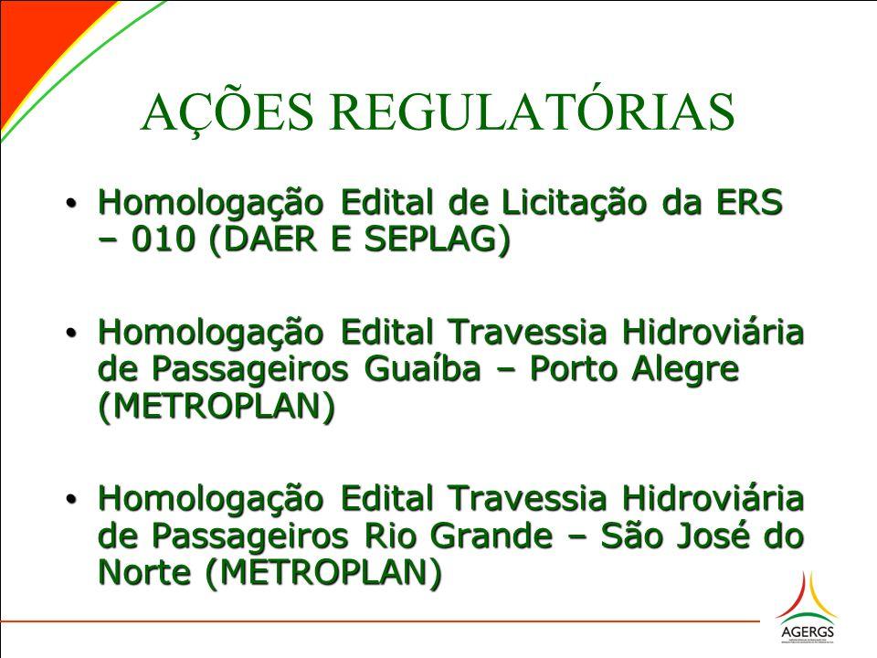 AÇÕES REGULATÓRIAS Homologação Edital de Licitação da ERS – 010 (DAER E SEPLAG) Homologação Edital de Licitação da ERS – 010 (DAER E SEPLAG) Homologação Edital Travessia Hidroviária de Passageiros Guaíba – Porto Alegre (METROPLAN) Homologação Edital Travessia Hidroviária de Passageiros Guaíba – Porto Alegre (METROPLAN) Homologação Edital Travessia Hidroviária de Passageiros Rio Grande – São José do Norte (METROPLAN) Homologação Edital Travessia Hidroviária de Passageiros Rio Grande – São José do Norte (METROPLAN)