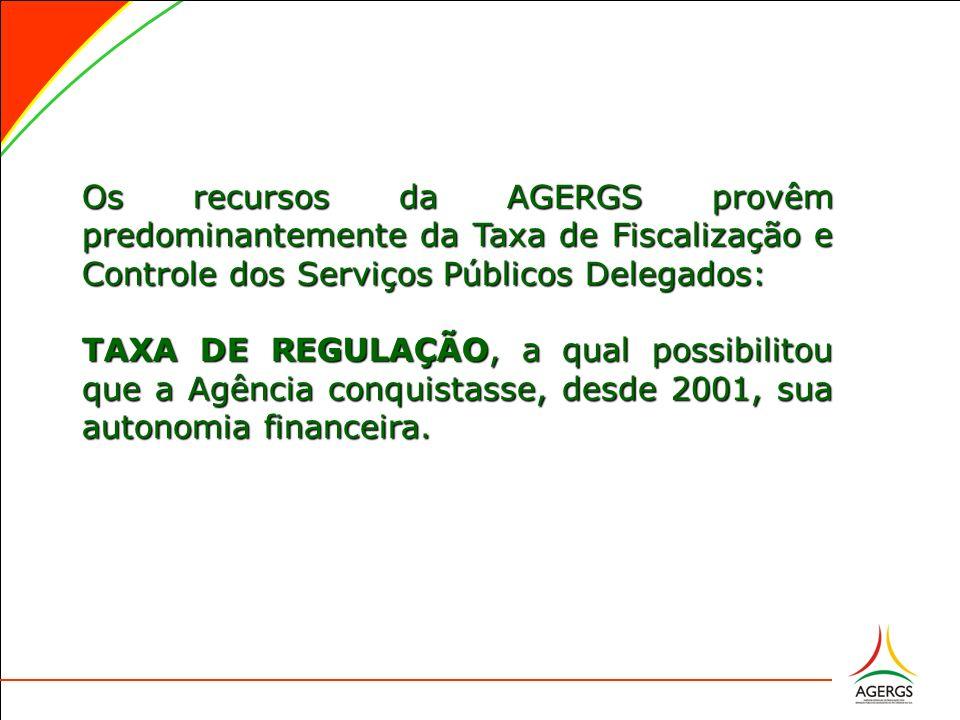Os recursos da AGERGS provêm predominantemente da Taxa de Fiscalização e Controle dos Serviços Públicos Delegados: TAXA DE REGULAÇÃO, a qual possibilitou que a Agência conquistasse, desde 2001, sua autonomia financeira.